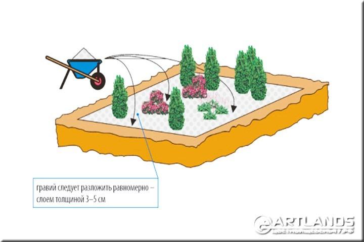 Декоративный цветной щебень для ландшафтного дизайна от мастерской ландшафта Art Lands и как укладывать цветной щебень на клумбы